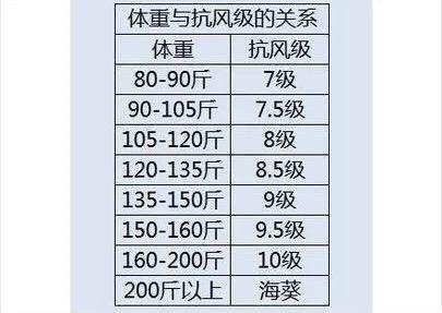 体重与抗风等级对照表
