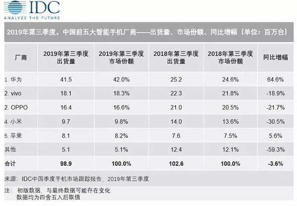 华为手机在国内市场占有的份额正逐渐向它的五成目标迈进。