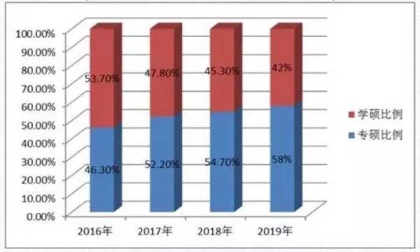 激烈的职场竞争也导致更多的在职人群更加注重投资自己,专硕比例逐年增加至58%。