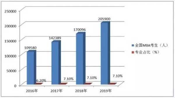 工商管理独占鳌头,2018年报名人数达17.01万人次,2019年报名人数高达20.59万人次。