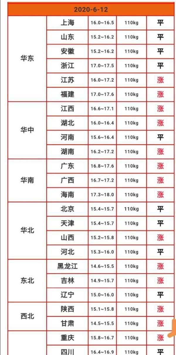 目前各地市场上出售的猪肉价格依然高达27.5元/斤左右