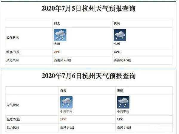 7月5日-6日,杭州当地属于多雨天气,而家中的雨伞并未有所缺失