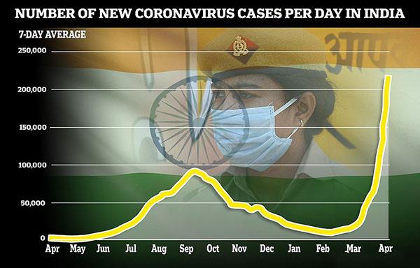 谁也未曾想新的印度变异毒株很快出现