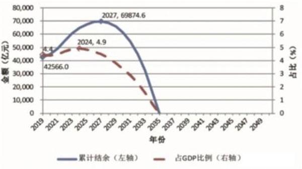 预期寿命如果从77岁延长到了88岁,就会导致养老保险的基金缺口攀升至一个倒U型结构的峰值