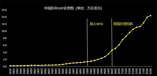 """中国的GDP就像""""坐火箭""""一样的往上涨"""