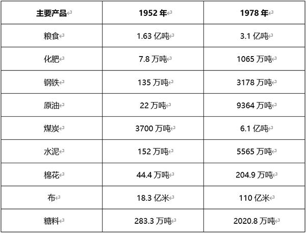 在这个阶段中国主要物资产量更是突飞猛进。