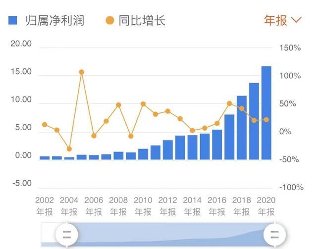 片仔癀去年的营业收入较2003年增长了29倍,同期净利润增长了27倍。