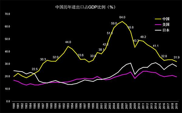 那时候的中国严重依赖国际市场,对外进出口比例占到GDP的60%以上