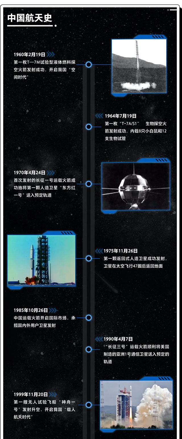 中国航天事业高光时刻盘点