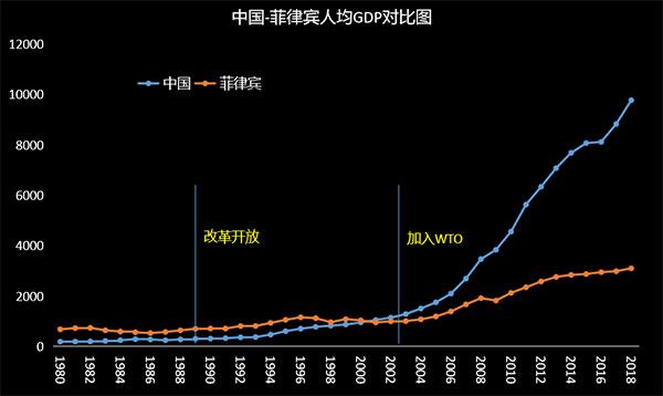 中国和菲律宾人均GDP对比图