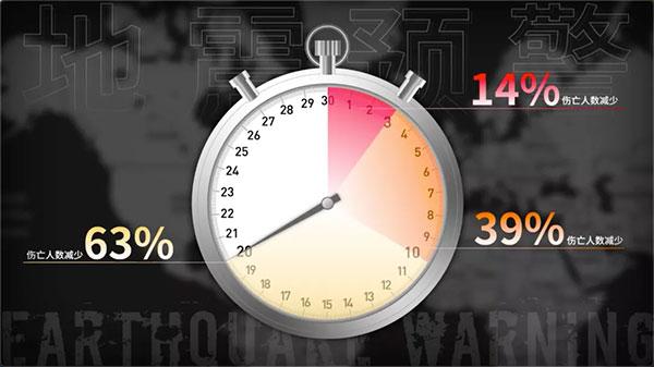 研究表明如果提前 3 秒收到警报,伤亡人数可以降低 14%