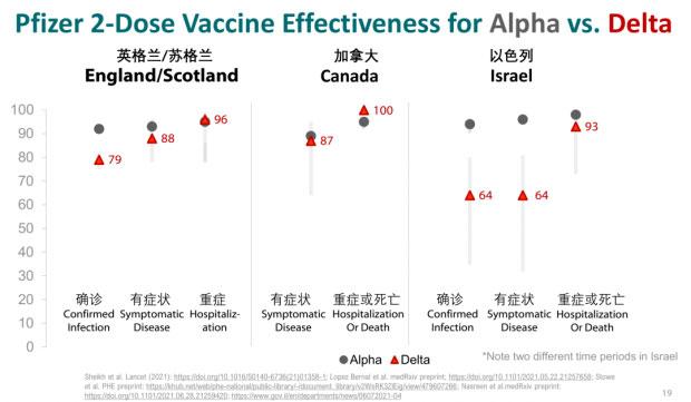 两针辉瑞疫苗针对Alpha毒株和Delta毒株的保护效力。