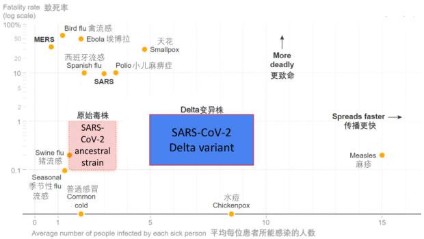 新冠病毒原始毒株(粉色块)、Delta变异株(蓝色块)与其他常见流行病毒的致死率和传播速度比较