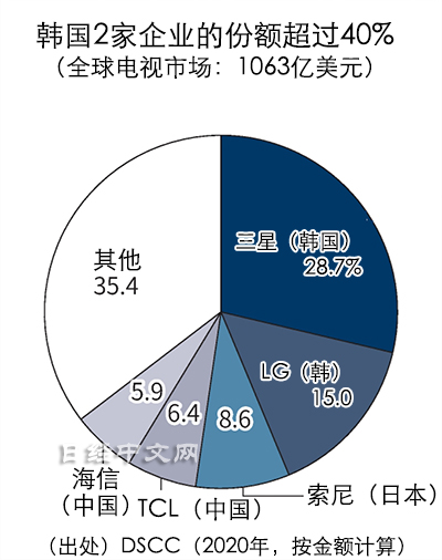 在全球电视市场,三星2020年的份额以约29%排在首位,之后依次是韩国LG电子的15%
