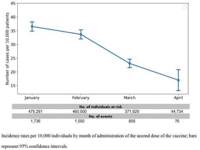 2021年1月接种疫苗发生突破性感染的风险增加了2.26倍