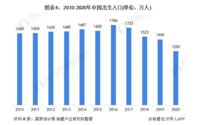 2010-2020年中国出生人口