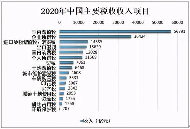 2020年中国主要税收收入项目