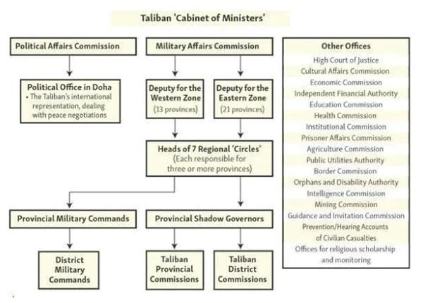 在塔利班重回喀布尔后,巴拉达尔成为了塔利班公开露面最多的领导人之一。