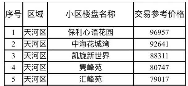 而根据安居客广州网站查询结果,位于广州珠江新城的保利心语花园的9月挂牌均价超15万